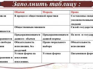 Заполнить таблицу : Обычаи Мораль Право Как возникли В процессе общественной пра