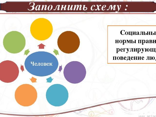 Заполнить схему : Социальные нормы правила регулирующие поведение людей