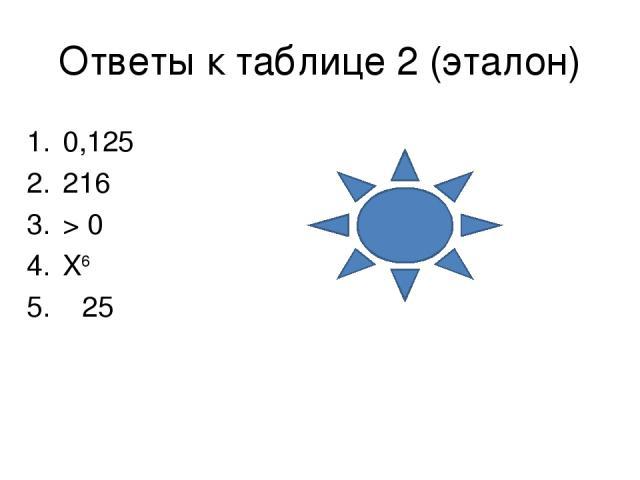 Ответы к таблице 2 (эталон) 0,125 216 > 0 X6 5. 25