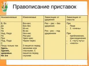 Правописание приставок Неизменяемые Изменяемые Зависящие от ударения Зависящие о