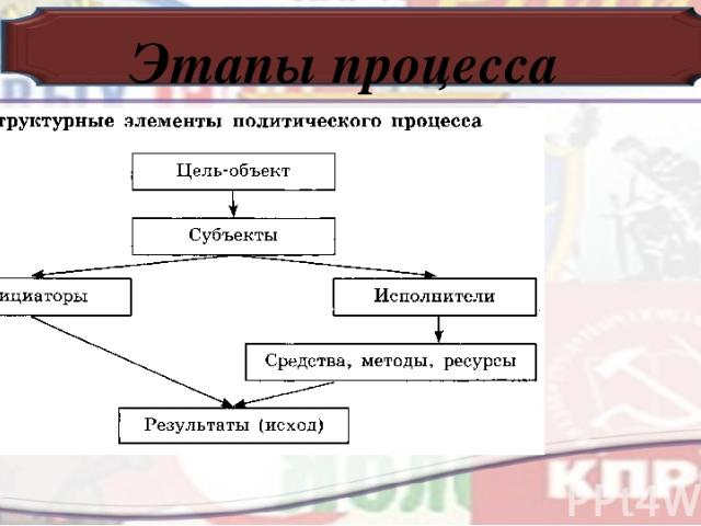 Этапы процесса