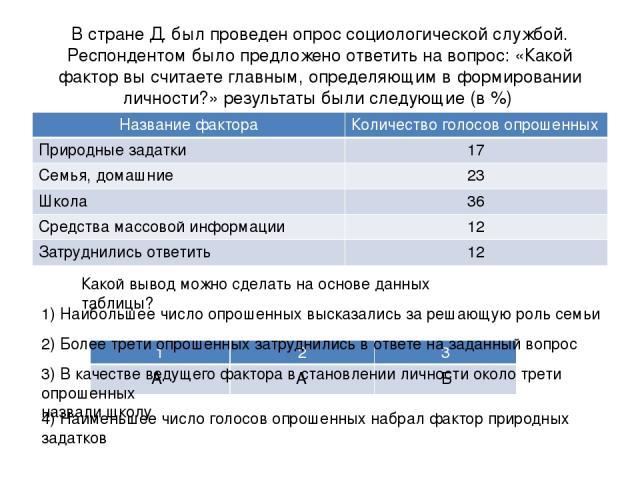 В стране Д. был проведен опрос социологической службой. Респондентом было предложено ответить на вопрос: «Какой фактор вы считаете главным, определяющим в формировании личности?» результаты были следующие (в %) Какой вывод можно сделать на основе да…
