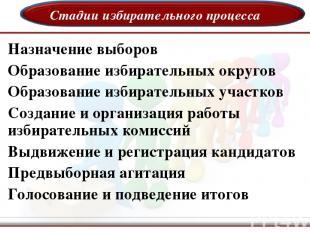 Стадии избирательного процесса Назначение выборов Образование избирательных окру