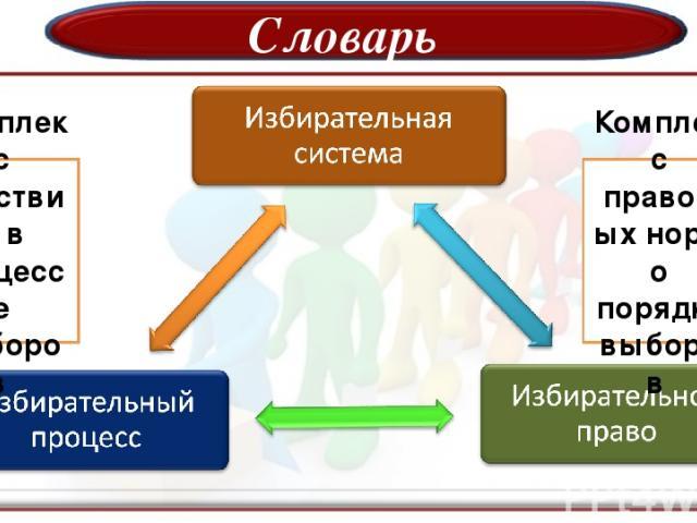 Словарь Комплекс правовых норм о порядке выборов Комплекс действий в процессе выборов