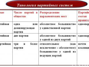 Типология партийных систем Партийные системы Число партий в обществе Распределен