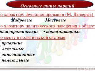 Основные типы партий По характеру функционирования (М. Дюверже) Кадровые Массовы