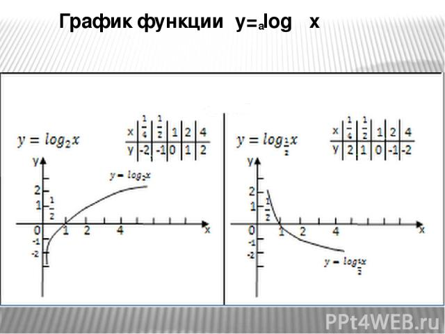 График функции y= log x a