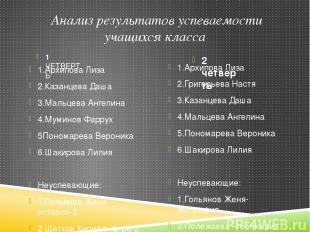 Анализ результатов успеваемости учащихся класса 1 ЧЕТВЕРТЬ 2 четверть 1.Архипова