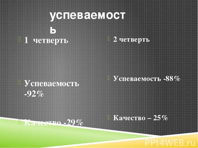 успеваемость 1 четверть Успеваемость -92% Качество -29% 2 четверть Успеваемость -88% Качество – 25%