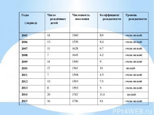 Годы ( период) Число рождённых детей Численность населения Коэффициент рождаемос