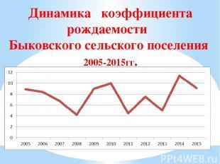 Динамика коэффициента рождаемости Быковского сельского поселения 2005-2015гг.