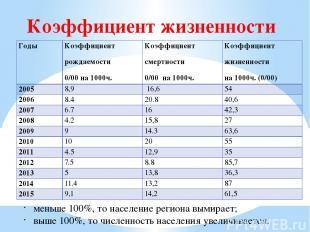 Коэффициент жизненности меньше 100%, то население региона вымирает; выше 100%, т