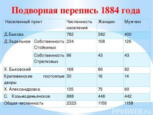 Подворная перепись 1884 года Населенный пункт Численность населения Женщин Мужч