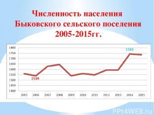Численность населения Быковского сельского поселения 2005-2015гг.