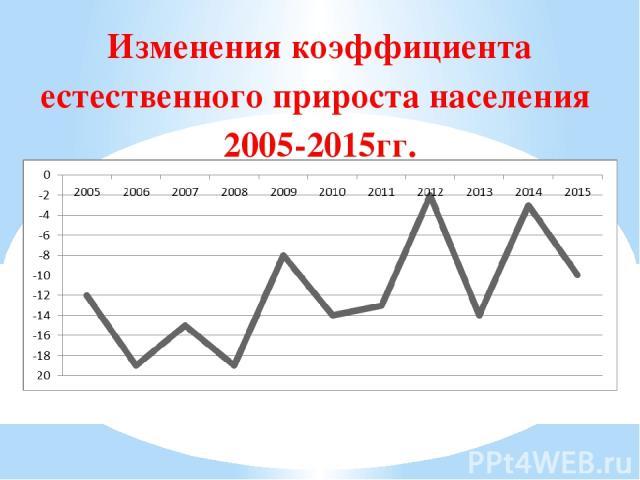 Изменения коэффициента естественного прироста населения 2005-2015гг.