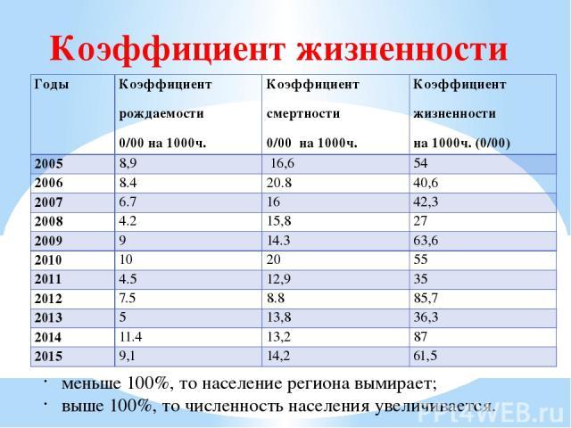 Коэффициент жизненности меньше 100%, то население региона вымирает; выше 100%, то численность населения увеличивается. Годы Коэффициент рождаемости 0/00на 1000ч. Коэффициент смертности 0/00на 1000ч. Коэффициент жизненности на 1000ч. (0/00) 2005 8,9 …