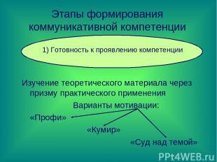 Этапы формирования коммуникативной компетенции Изучение теоретического материала