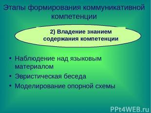 Этапы формирования коммуникативной компетенции Наблюдение над языковым материало