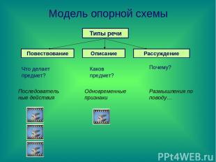 Модель опорной схемы Типы речи Повествование Описание Рассуждение Что делает пре