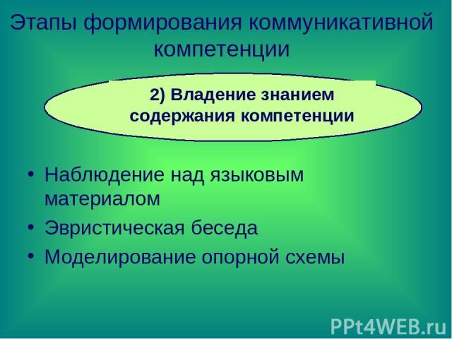 Этапы формирования коммуникативной компетенции Наблюдение над языковым материалом Эвристическая беседа Моделирование опорной схемы 2) Владение знанием содержания компетенции