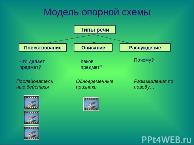 Модель опорной схемы Типы речи Повествование Описание Рассуждение Что делает предмет? Каков предмет? Почему? Последовательные действия Одновременные признаки Размышления по поводу…