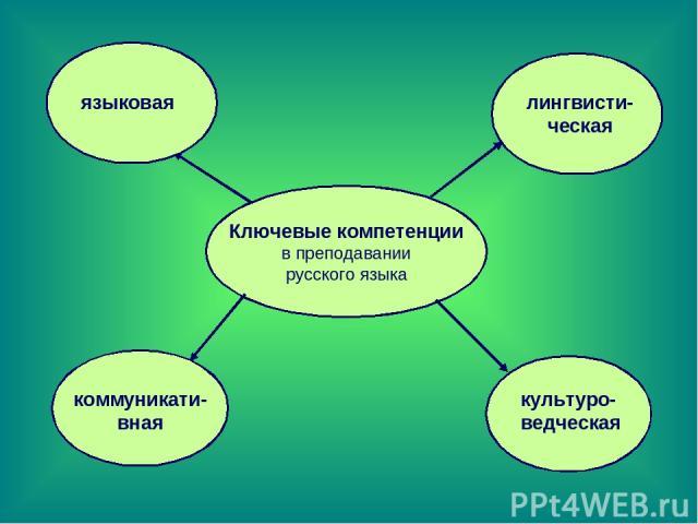 Ключевые компетенции в преподавании русского языка языковая лингвисти-ческая коммуникати-вная культуро-ведческая