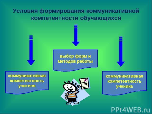 Условия формирования коммуникативной компетентности обучающихся