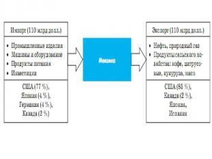Внешнеэкономические связи: