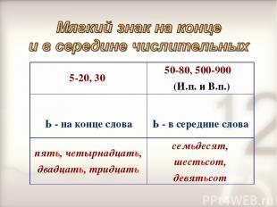5-20, 30 50-80, 500-900 (И.п. и В.п.) Ь - на конце слова Ь - в середине слова п