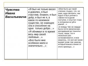 Чувства Ивана Васильевича «Я был не только весел и доволен, я был счастлив, блаж