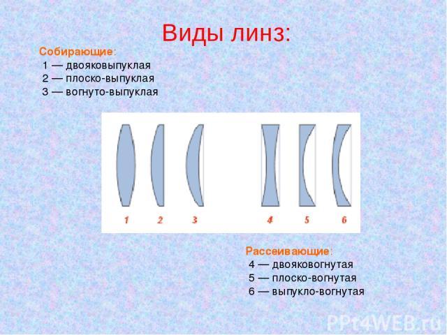 Собирающие: 1—двояковыпуклая 2—плоско-выпуклая 3—вогнуто-выпуклая Рассеивающие: 4—двояковогнутая 5—плоско-вогнутая 6—выпукло-вогнутая Виды линз: