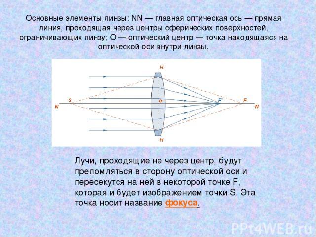 Основные элементы линзы: NN— главная оптическая ось— прямая линия, проходящая через центры сферических поверхностей, ограничивающих линзу; O— оптический центр— точка находящаяся на оптической оси внутри линзы. Лучи, проходящие не через центр, бу…