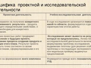 Специфика проектной и исследовательской деятельности Проектная деятельность Учеб