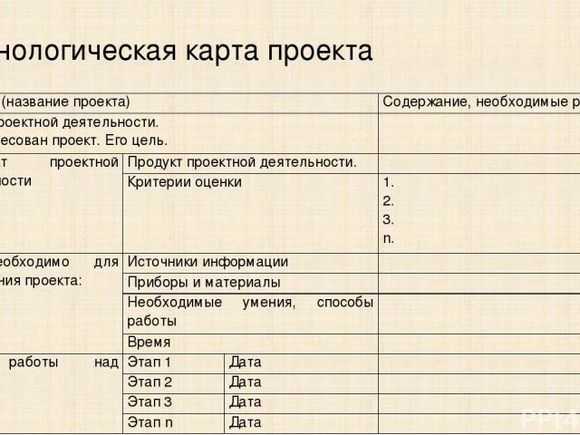 Технологическая карта проекта «….. » (название проекта) Содержание, необходимые ресурсы Смысл проектной деятельности. Кому адресован проект. Его цель.  Результат проектной деятельности Продукт проектной деятельности.  Критерии оценки 1. 2. 3. n. Ч…