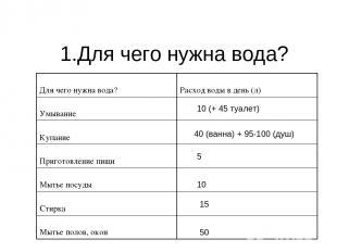 1.Для чего нужна вода? 10 (+ 45 туалет) 40 (ванна) + 95-100 (душ) 5 10 15 50 Для