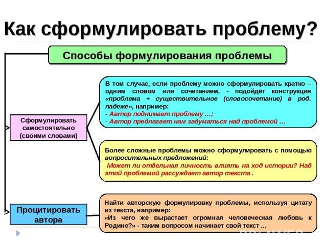 Как сформулировать проблему? Способы формулирования проблемы Сформулировать самостоятельно (своими словами) Процитировать автора В том случае, если проблему можно сформулировать кратко – одним словом или сочетанием, - подойдёт конструкция «проблема …