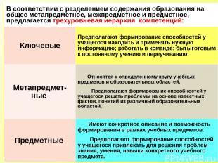В соответствии с разделением содержания образования на общее метапредметное, меж