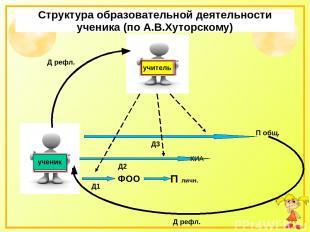 Структура образовательной деятельности ученика (по А.В.Хуторскому) ученик учител