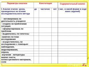 Параметры анализа Констатация Содержательный анализ I. Анализ этапов урока, пров