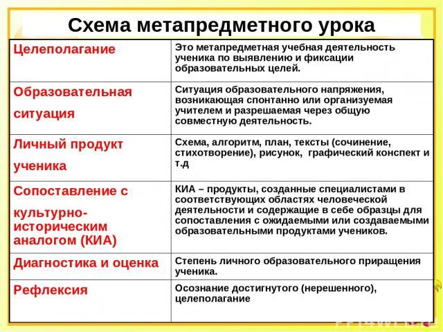 Схема метапредметного урока Целеполагание Это метапредметная учебная деятельность ученика по выявлению и фиксации образовательных целей. Образовательная ситуация Ситуация образовательного напряжения, возникающая спонтанно или организуемая учителем и…