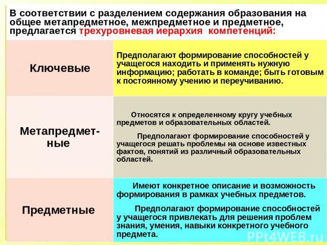 В соответствии с разделением содержания образования на общее метапредметное, межпредметное и предметное, предлагается трехуровневая иерархия компетенций: Ключевые Предполагают формирование способностей у учащегося находить и применять нужную информа…