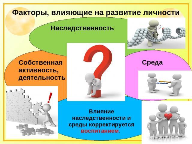 Факторы, влияющие на развитие личности Собственная активность, деятельность Влияние наследственности и среды корректируется воспитанием. Наследственность Среда