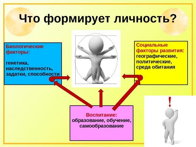 Что формирует личность? Биологические факторы: генетика, наследственность, задатки, способности Социальные факторы развития: географические, политические, среда обитания Воспитание: образование, обучение, самообразование