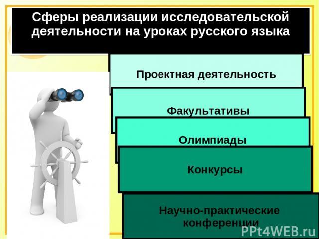 Сферы реализации исследовательской деятельности на уроках русского языка Проектная деятельность Факультативы Олимпиады Конкурсы Научно-практические конференции