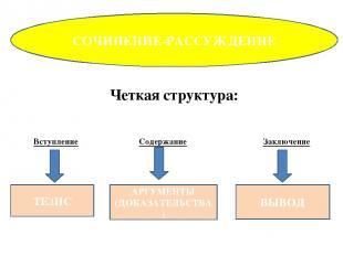 СОЧИНЕНИЕ-РАССУЖДЕНИЕ ТЕЗИС АРГУМЕНТЫ (ДОКАЗАТЕЛЬСТВА) ВЫВОД Четкая структура: В