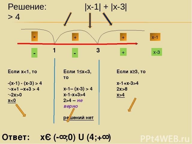 Решение: |х-1| + |х-3| > 4 Если х 4 -х+1 –х+3 > 4 -2х>0 х4 2>4 – не верно решений нет Если х≥3, то х-1+х-3>4 2х>8 х>4 Ответ: хЄ (-∞;0) U (4;+∞)