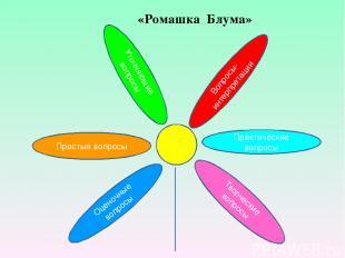 «Ромашка Блума» Вопросы-интерпретации Простые вопросы Уточняющие вопросы Оценочн