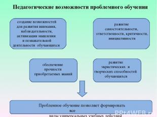 Педагогические возможности проблемного обучения развитие эвристических и творчес