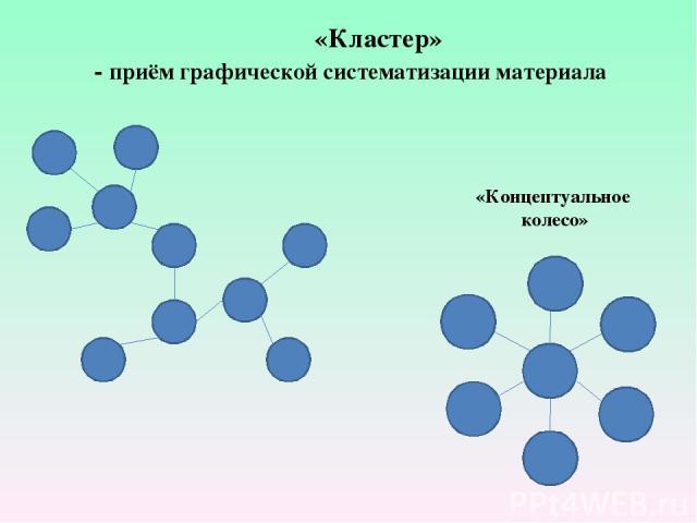 «Кластер» - приём графической систематизации материала «Концептуальное колесо»