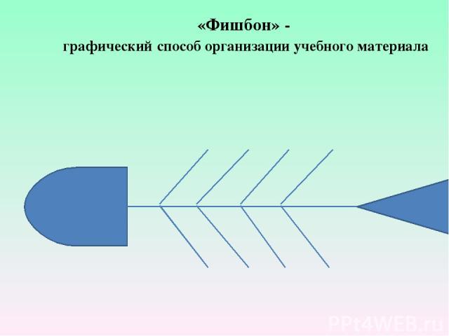 «Фишбон» - графический способ организации учебного материала